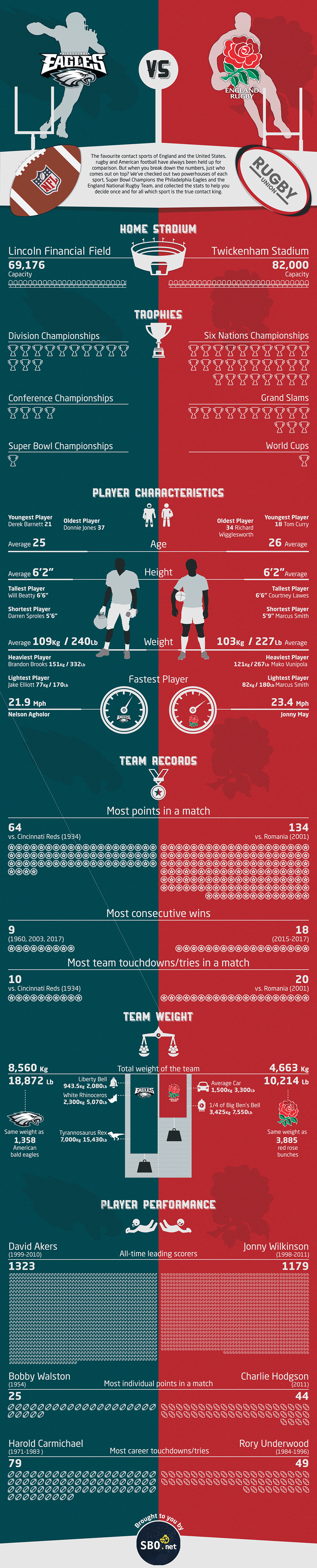 Infographic: American Football vs. Rugby - NFL vs.English Rugby Union