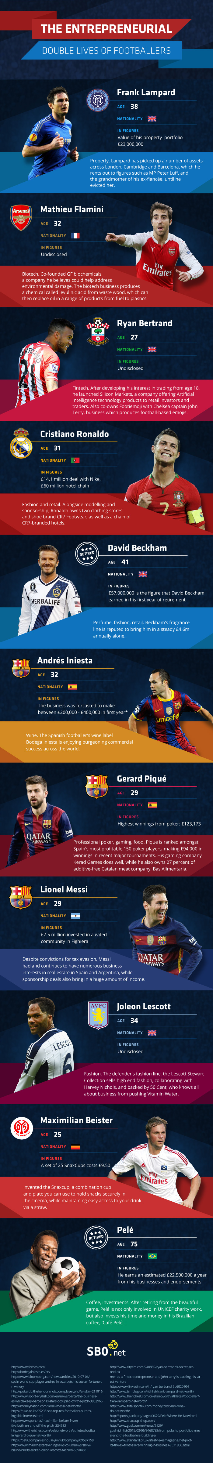 The Entrepreneurial Double Lives of Footballers infographic