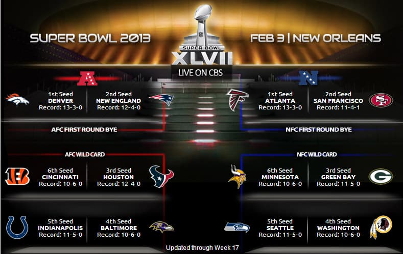 Superbowl AFC and NFC Picture 2012-13
