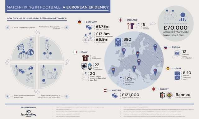 match fixing infographic