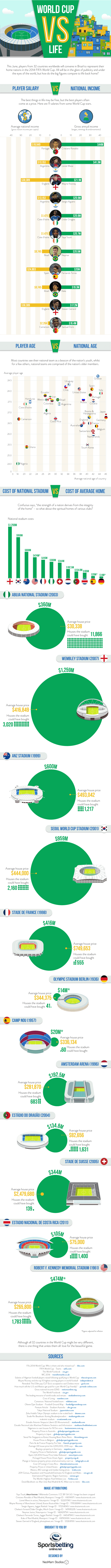 World Cup Vs Life Infographic