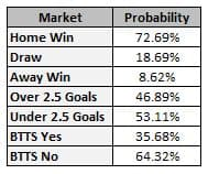 Poisson Distribution Guide – Learn How To Predict Football