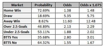 Poisson Distribution Guide – Learn How To Predict Football Results