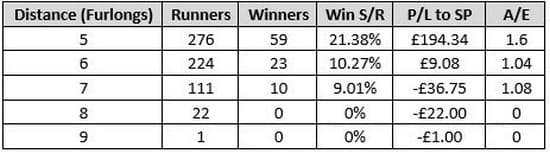 2 Year Old Debutants (Last 10 Years)  Furlongs