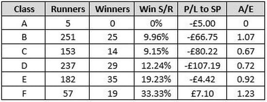 3 Year Old+ Last Time Out Winners In Handicaps (Last 10 Years)