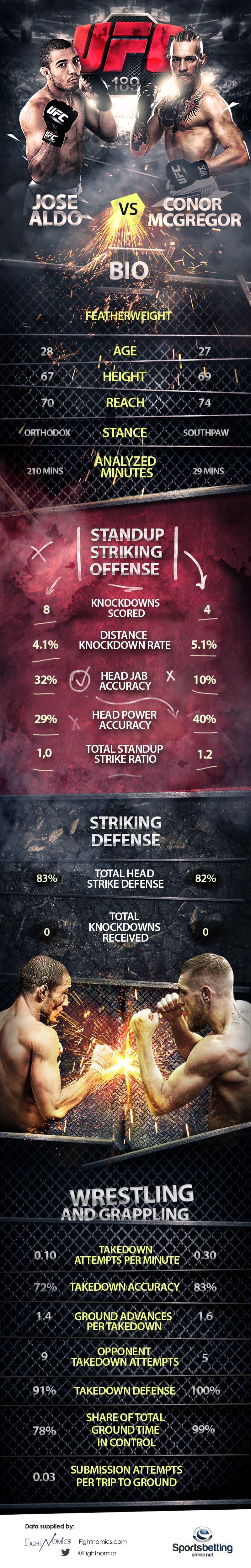UFC189 ALDO vs McGregor Infographic